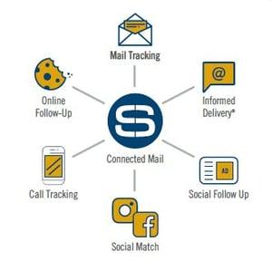 ConnectedMail