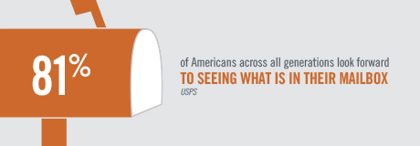 Direct-Mail-Infographic_Thumbnail